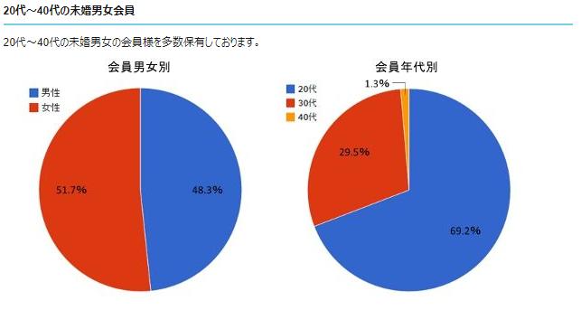 街コンジャパン地域別合コン・婚活パーティー体験談・評判・口コミ募集中